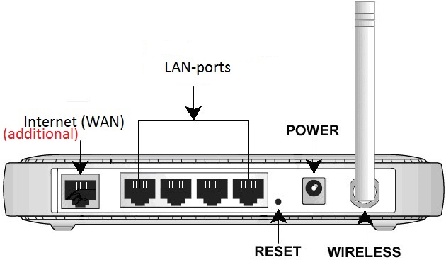 Router LAN Diagram